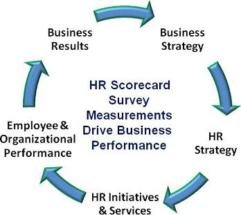 impact of soft hrm on retention The human resource team plays an important role in employee retention let us find out their role in the same: whenever an employee resigns from his current assignments, it is the responsibility of the hr to intervene immediately to find out the reasons which prompted the employee to resign.